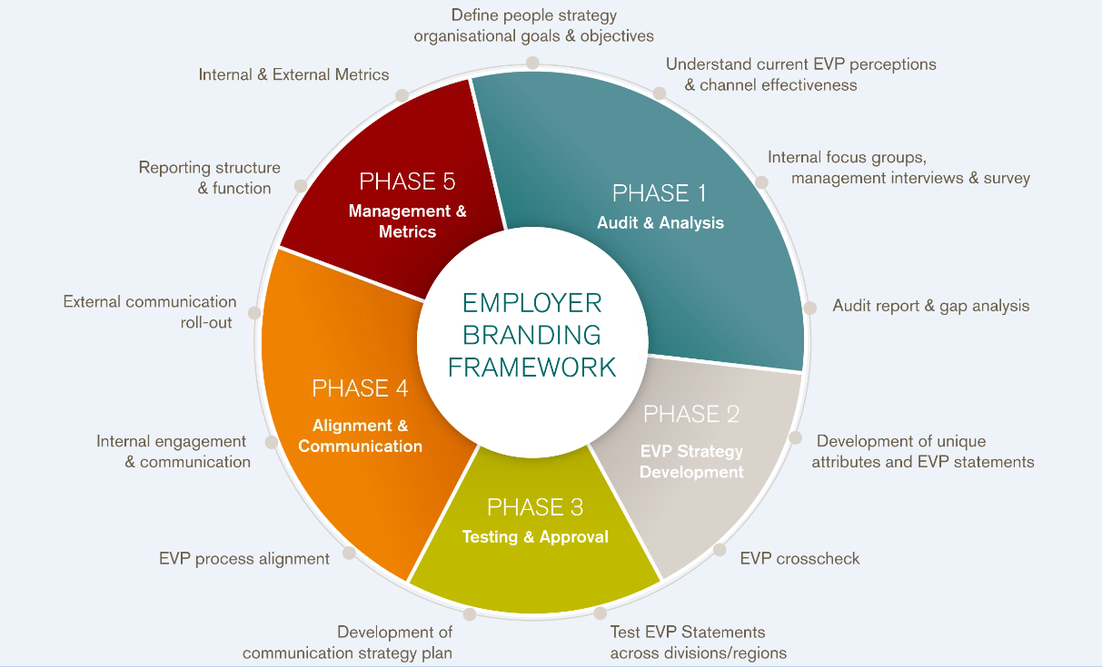 employer branding the social recruiter employer branding