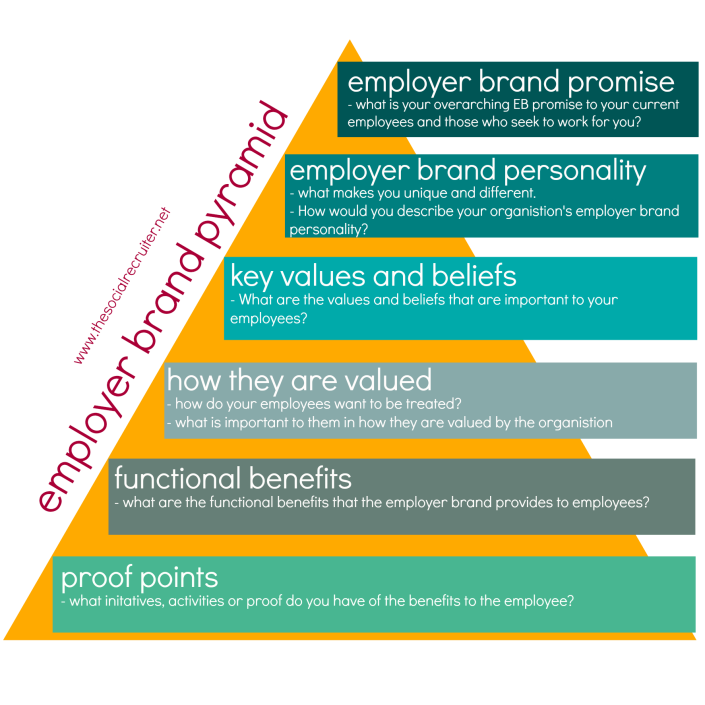 employer brand pyramid